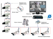 Видеонаблюдение на АЗС на базе 8 камер